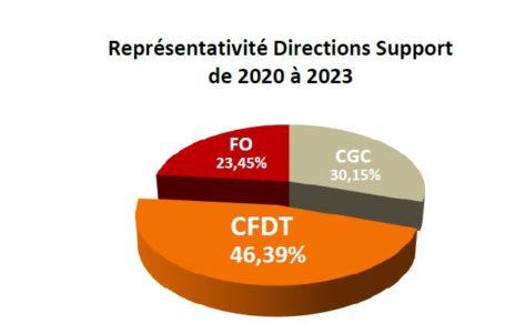 Elections Professionnelles DS. Avec 7 élus, la CFDT sera majoritaire. Merci !